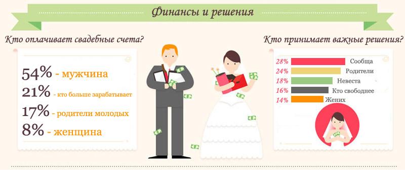 Свадебная инфографика уникальное решение того, как можно ярко и интересно оформить различные памятки для гостей